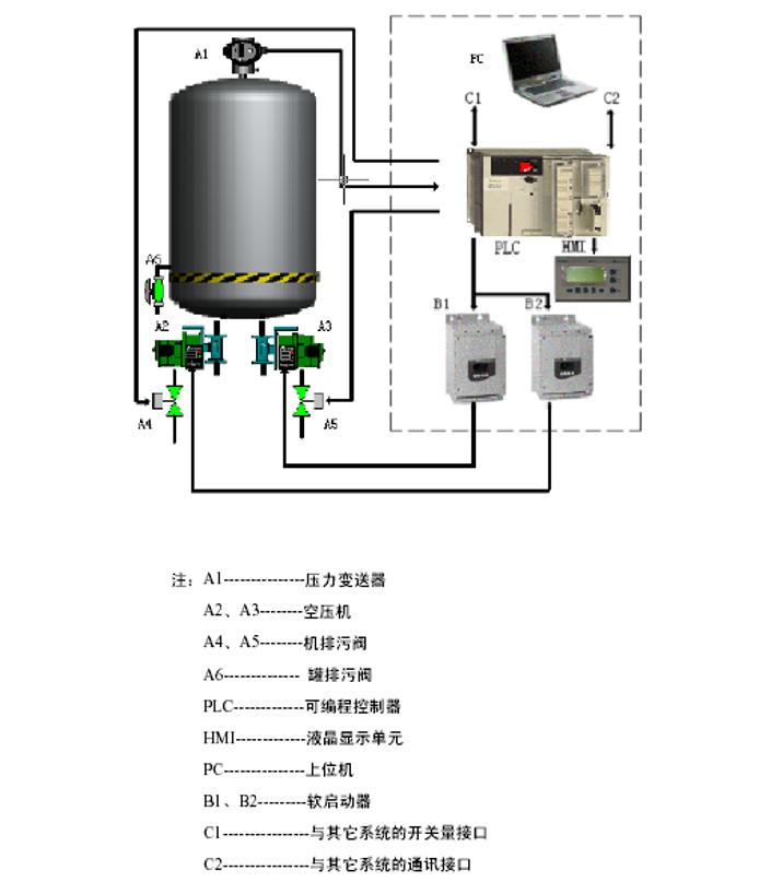 中/低壓氣系統