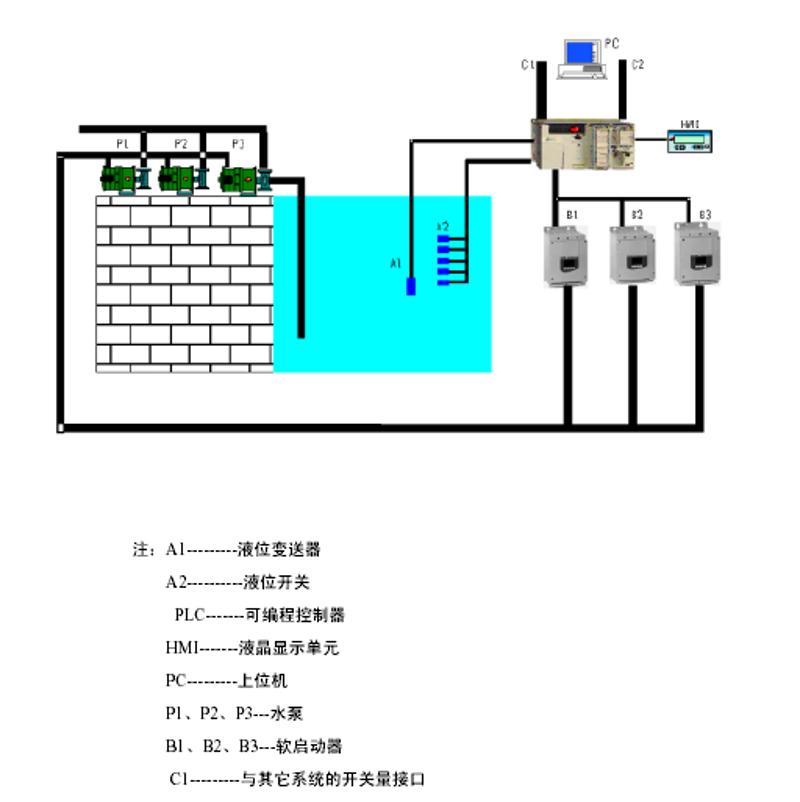 技術供水系統