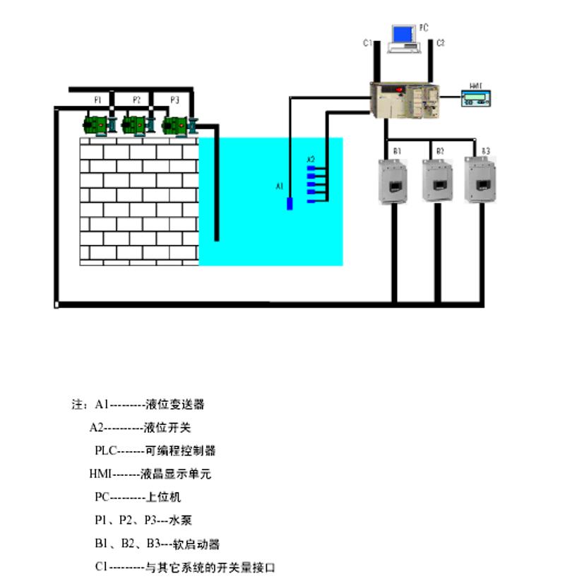 滲漏排水控制系統